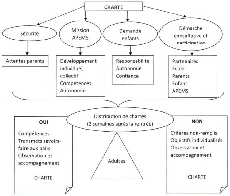 Charte pédagogique