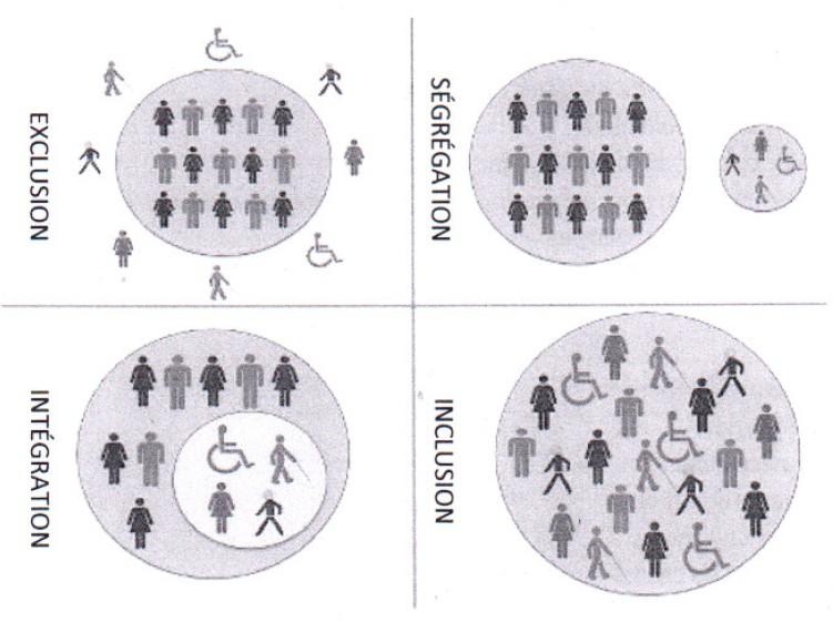 Zones de vie sociale